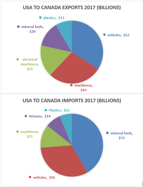 Buying from Canada and USA